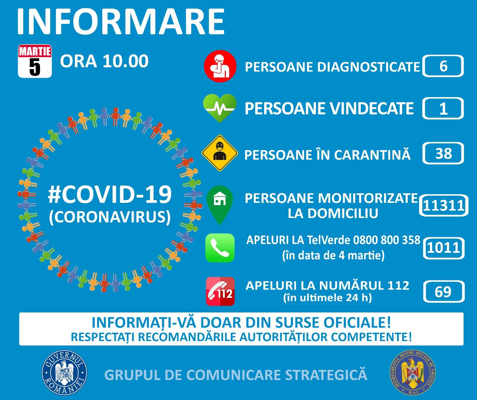 romania-sase-cazuri-de-imbolnavire-38-de-persoane-in-carantina-covid-19