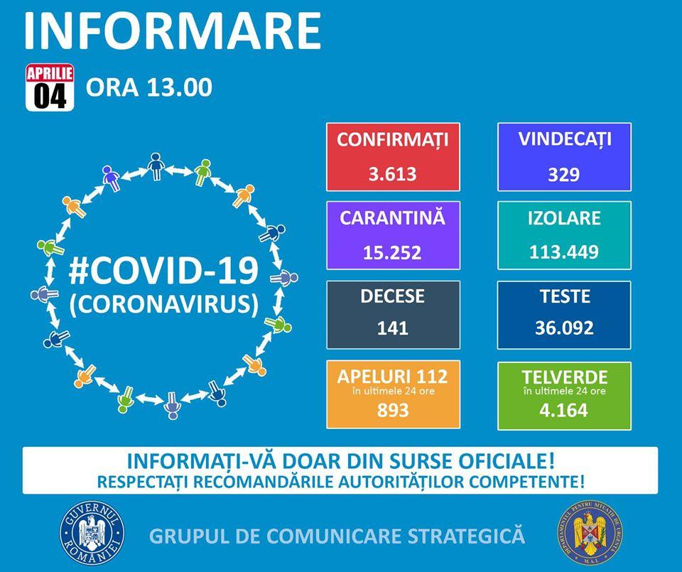 romania-3613-cazuri-de-infectare-cu-noul-coronavirus