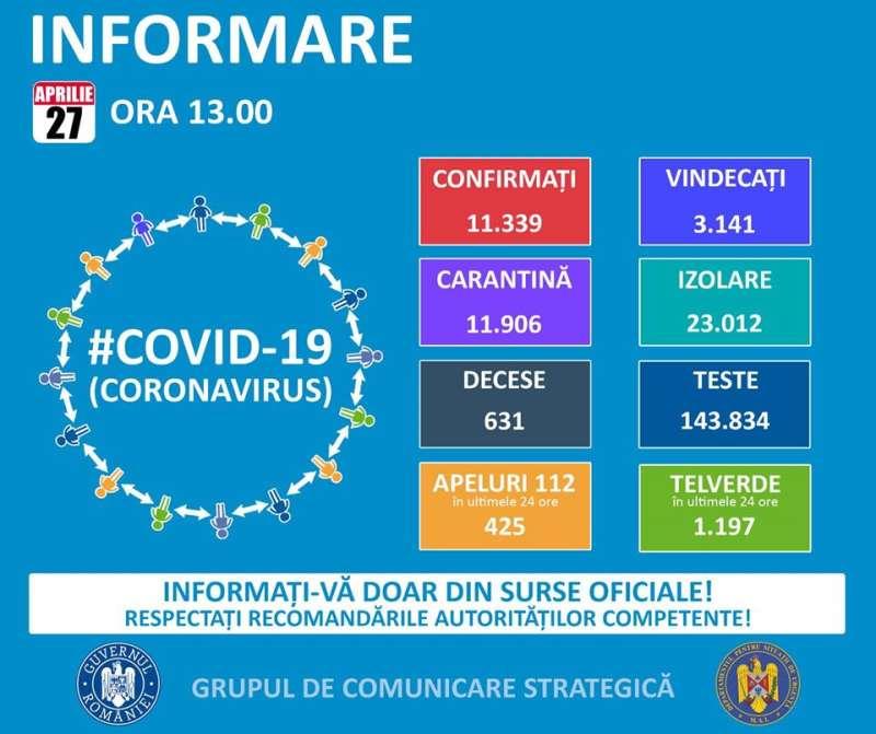 gcs-303-noi-cazuri-de-persoane-infectate-cu-coronavirus