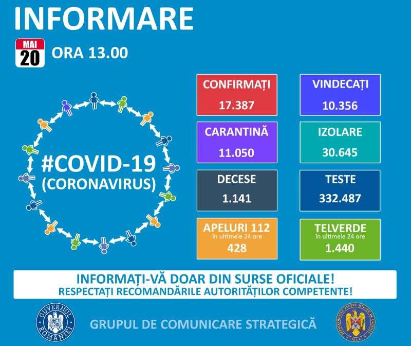 gcs-196-de-noi-imbolnaviri-cu-coronavirus