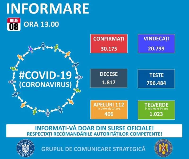 romania-numar-record-de-cazuri-de-infectare-cu-coronavirus
