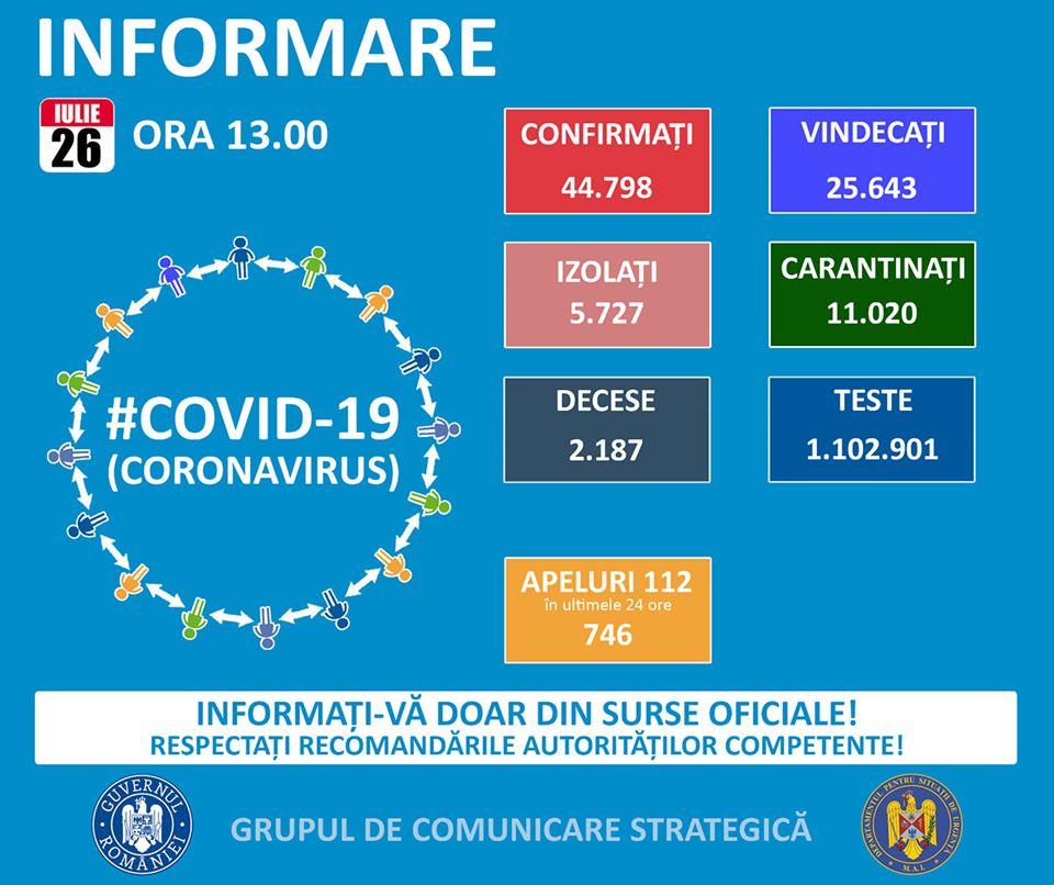 romania-1120-de-noi-cazuri-de-coronavirus-351-de-pacienti-la-ati