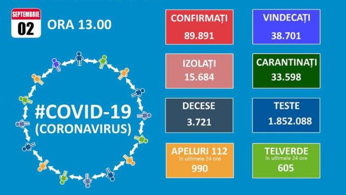 gcs-1298-de-cazuri-noi-de-covid-19