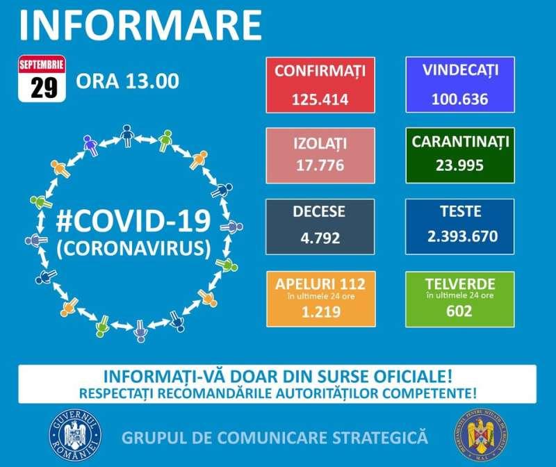 romania-1470-de-noi-cazuri-de-infectare-cu-covid-19
