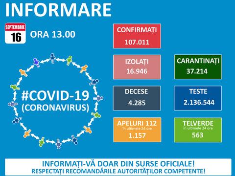 35-de-cazuri-noi-covid-19-la-braov-romania-a-inregistrat-1713-noi-imbolnaviri