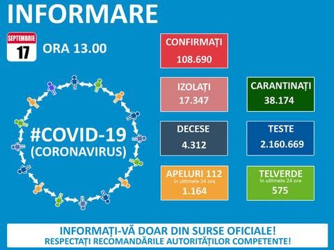 60-de-cazuri-noi-covid-19-la-braov-la-nivel-naional-au-fost-raportate-1679-noi-imbolnaviri