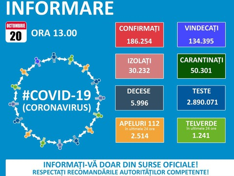 57-cazuri-noi-covid-19-la-braov-pe-ara-s-au-inregistrat-3400-de-noi-infectari