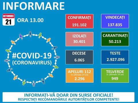 127-cazuri-noi-covid-19-la-braov-pe-ara-s-au-inregistrat-4848-de-noi-imbolnaviri