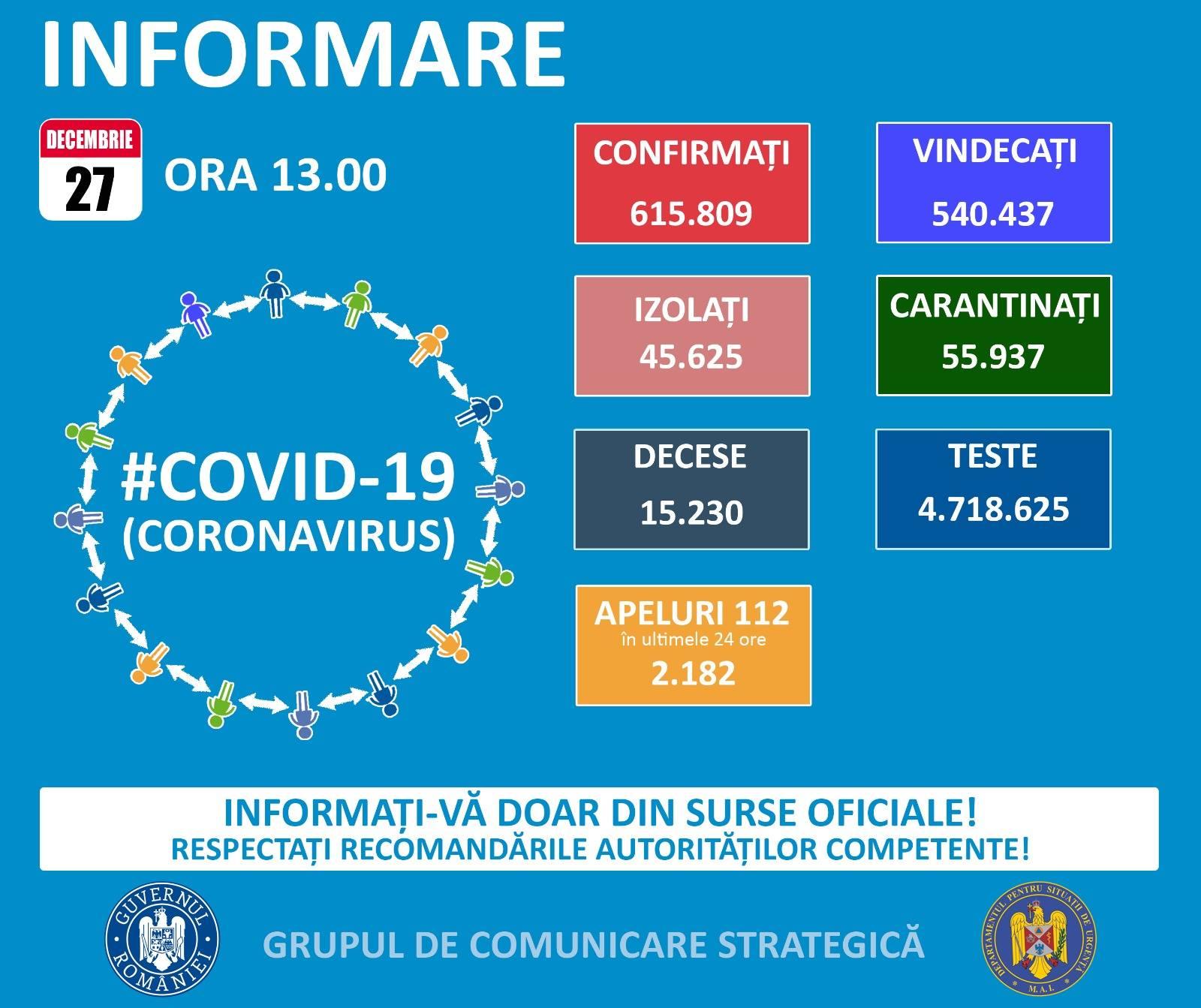 romania-2049-cazuri-noi-de-covid-19
