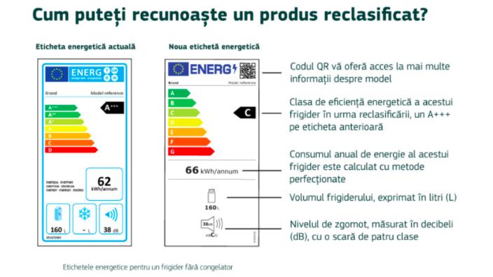 noile-etichete-energetice-ale-ue-aplicabile-de-la-1-martie-2021